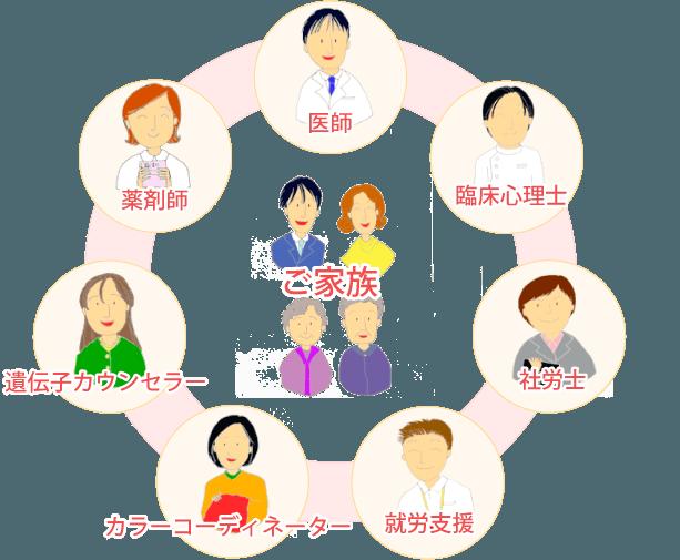 がんトータルサポートのチーム体制の図
