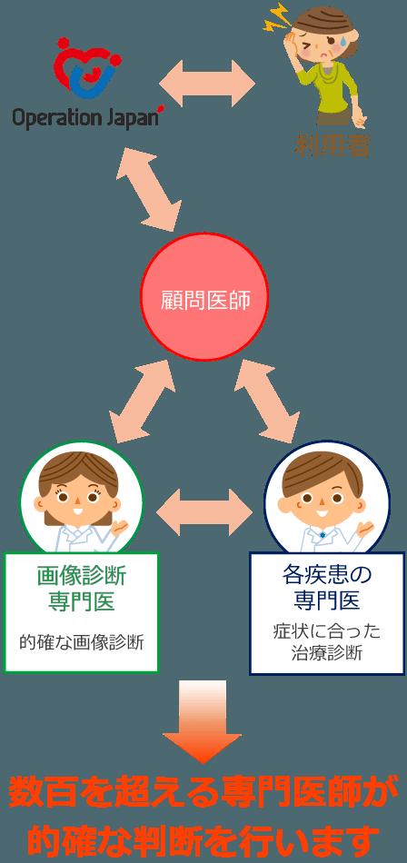 医師のネットワーク体制の図